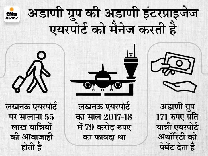 लखनऊ एयरपोर्ट पर 10 गुना बढ़ाया चार्ज, बाकी एयरपोर्ट पर भी चार्ज बढ़ाने की तैयारी में|बिजनेस,Business - Dainik Bhaskar
