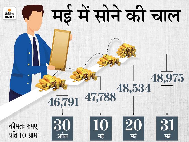 मई में सोना 2,200 रुपए महंगा होकर 49 हजार पर पहुंचा, चांदी भी 3,570 रुपए महंगी होकर 71 हजार के पार निकली|बिजनेस,Business - Dainik Bhaskar
