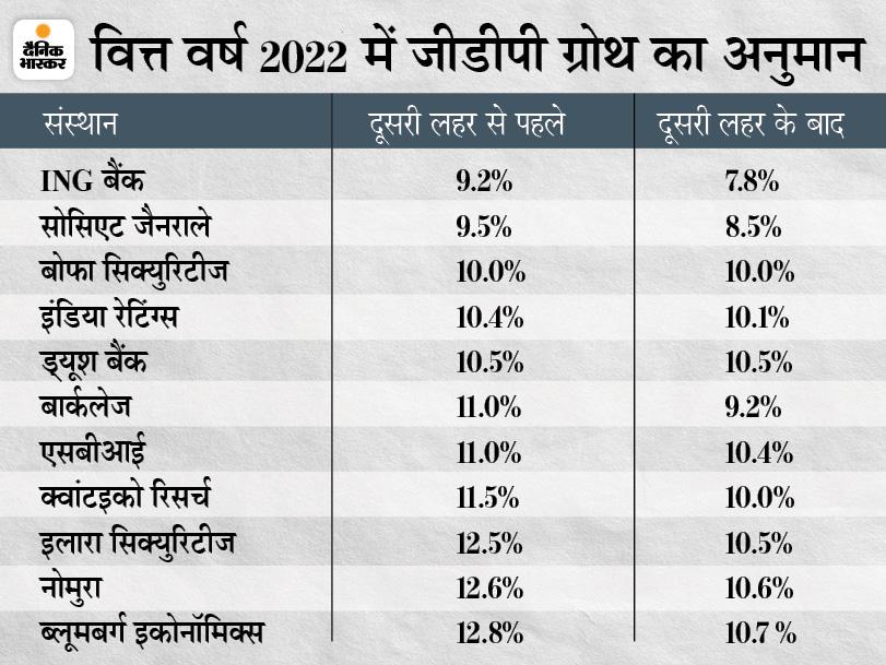 कोरोना के बावजूद डबल डिजिट में रहेगी देश की जीडीपी ग्रोथ, 10% की ग्रोथ के रास्ते पर अर्थव्यवस्था|बिजनेस,Business - Dainik Bhaskar