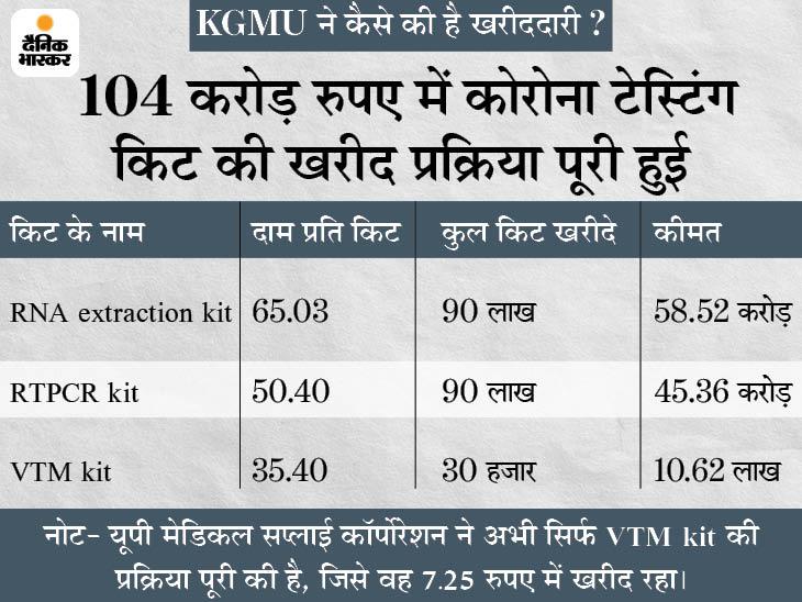 लखनऊ का KGMU जिस VTM किट को 35 रुपए में खरीद रहा, यूपी मेडिकल सप्लाई कॉरर्पोरेशन उसे 7 रुपए में; दोनों में 5 गुना का अंतर लखनऊ,Lucknow - Dainik Bhaskar