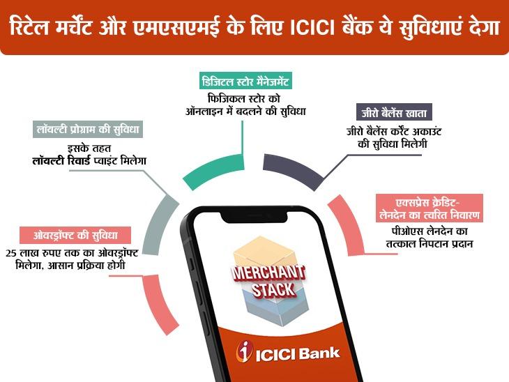 देश के रिटेल कारोबारियों को ICICI बैंक डिजिटली करेगी मजबूत, बैंक ने लॉन्च किया 'मर्चेन्ट स्टेक'|बिजनेस,Business - Dainik Bhaskar
