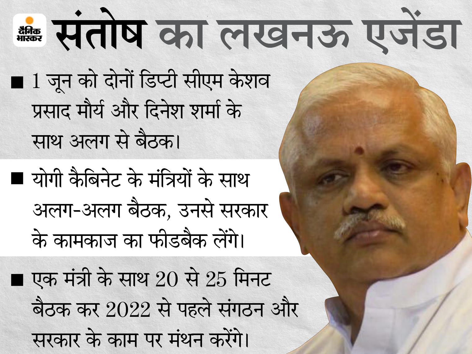 बीएल संतोष 3 दिन लखनऊ में, मंत्रियों से लेंगे योगी का फीडबैक; केशव प्रसाद और दिनेश शर्मा से अलग-अलग मिलेंगे उत्तरप्रदेश,Uttar Pradesh - Dainik Bhaskar