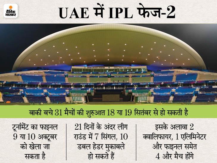 गांगुली और जय शाह अमीरात क्रिकेट बोर्ड से मीटिंग कर सकते हैं; वैक्सीन लगवा चुके 50% फैन्स की स्टेडियम में एंट्री संभव|IPL 2021,IPL 2021 - Dainik Bhaskar