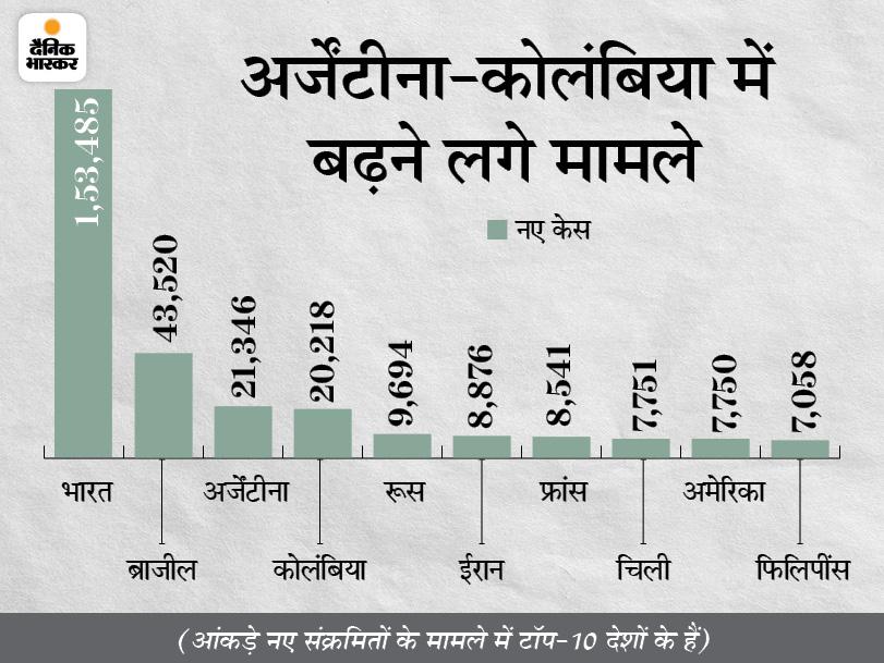 बीते दिन 3.98 लाख नए केस, 8,319 मौतें; नए संक्रमितों का आंकड़ा पिछले 82 दिनों में सबसे कम|विदेश,International - Dainik Bhaskar