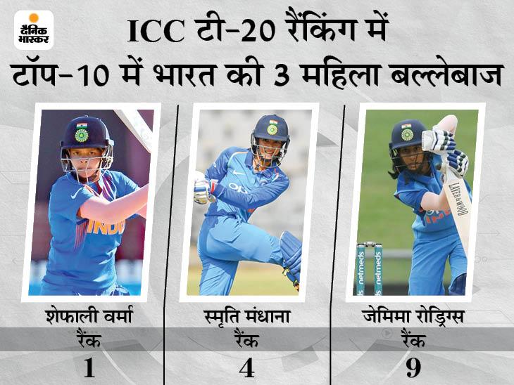 भारतीय ओपनर शेफाली वर्मा नंबर-1 पर बरकरार; कैथरीन टॉप-10 में शामिल होने वालीं स्कॉटलैंड की पहली क्रिकेटर|क्रिकेट,Cricket - Dainik Bhaskar
