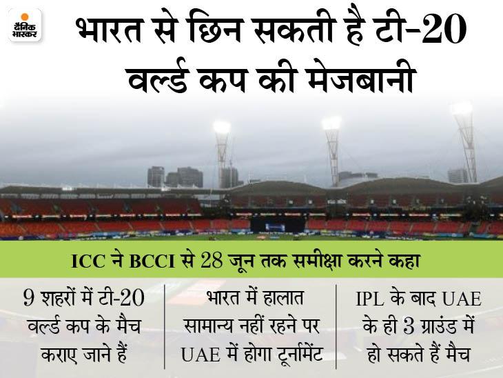 टी-20 वर्ल्ड कप की तैयारियों के लिए बोर्ड को 28 जून तक का वक्त दिया, फेल हुए तो UAE शिफ्ट होगा टूर्नामेंट|क्रिकेट,Cricket - Dainik Bhaskar