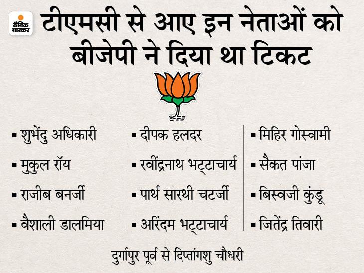TMC से जो विधायक BJP में शामिल हुए थे, उनमें से 13 को टिकट मिला था।