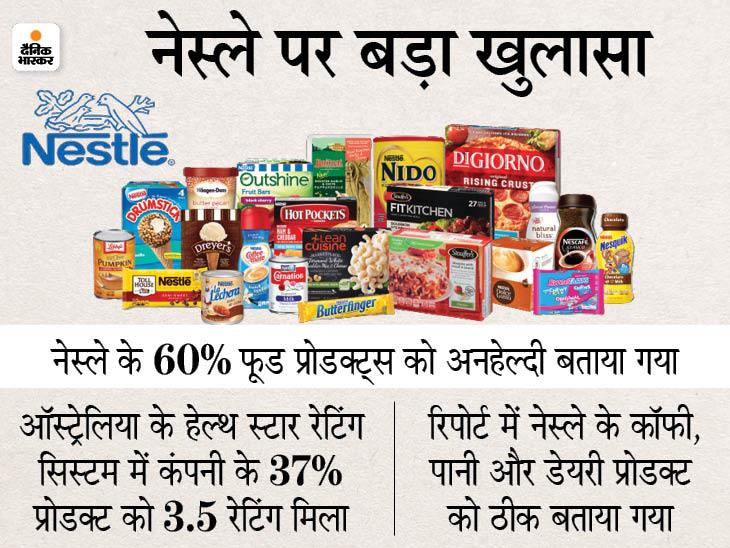 मैगी, किटकैट और नेसकैफे बनाने वाली कंपनी नेस्ले पर फिर उठे सवाल, कंपनी के 60% प्रोडक्ट स्वास्थ्य के लिए खतरनाक|बिजनेस,Business - Dainik Bhaskar