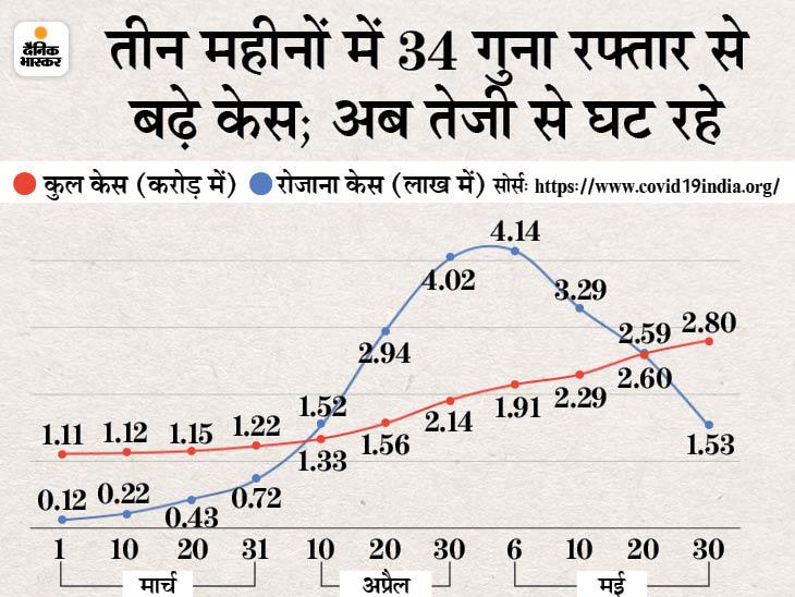 67 दिन में आया पीक, 24 दिन में 63% मामले कम हुए; यही ट्रेंड रहा तो 10 जून से रोज 50 हजार से कम केस आ सकते हैं|देश,National - Dainik Bhaskar
