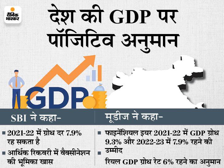 मूडीज ने कहा- 2021-22 में GDP ग्रोथ 9.3% रहने की संभावना, इकोनॉमी में 'W' शेप वाली रिकवरी की उम्मीद बिजनेस,Business - Dainik Bhaskar
