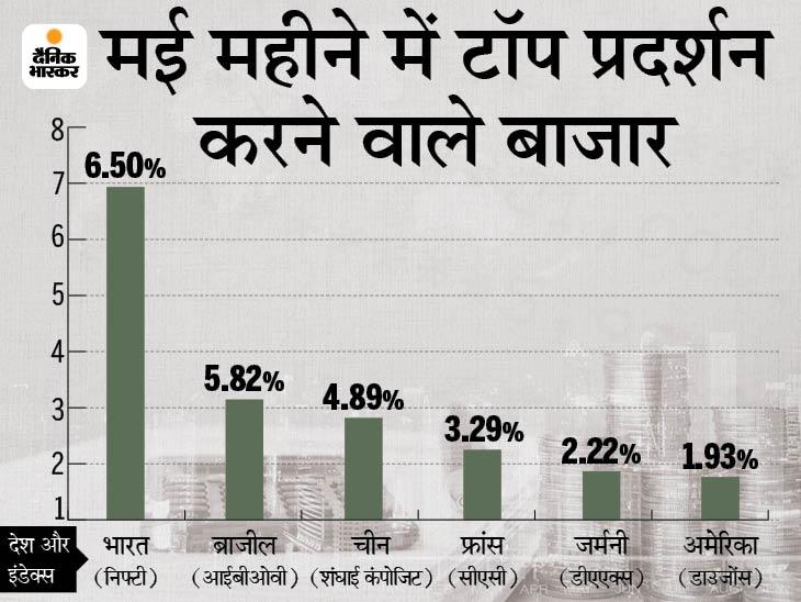 मई महीने में भारतीय शेयर बाजार का सबसे बेहतर प्रदर्शन, 6% का रिटर्न दिया|बिजनेस,Business - Dainik Bhaskar