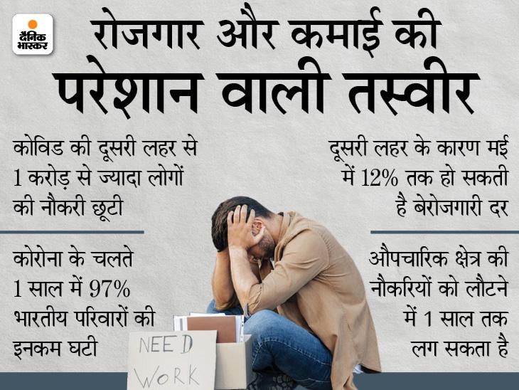 1 करोड़ से ज्यादा लोग बेरोजगार हुए; 97% परिवारों की कमाई घटी; अच्छी नौकरियां मिलने में एक साल लग जाएगा|बिजनेस,Business - Dainik Bhaskar