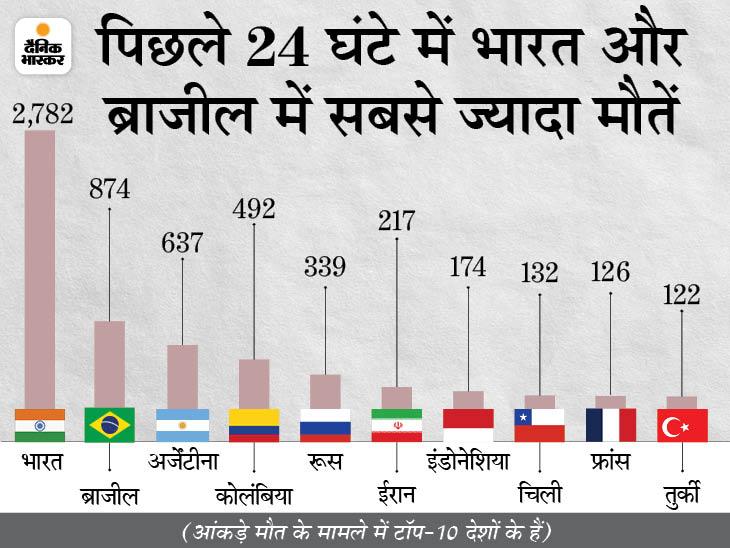 बीते दिन 3.58 लाख केस आए, 7,869 की मौत; एक दिन में जान गंवाने वालों का आंकड़ा पिछले 58 दिन में सबसे कम|विदेश,International - Dainik Bhaskar