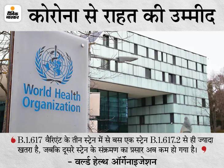 WHO ने कहा- भारत में वायरस के डेल्टा वैरिएंट का एक स्ट्रेन ही चिंता का विषय; बाकी दोनों स्ट्रेन से खतरा कम|विदेश,International - Dainik Bhaskar
