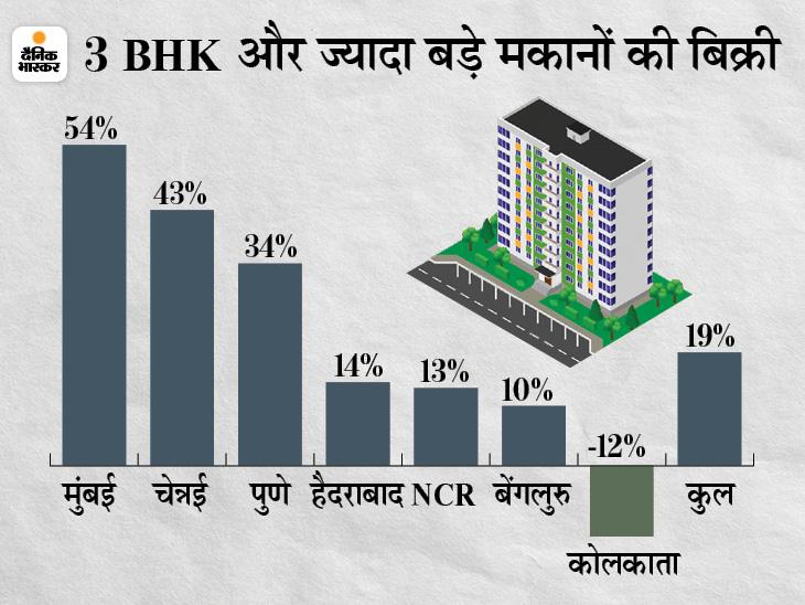 जनवरी से मार्च के बीच बड़े मकानों की बिक्री बढ़ी, वर्क फ्रॉम होम कल्चर ने बढ़ाई ज्यादा स्पेस की मांग बिजनेस,Business - Dainik Bhaskar