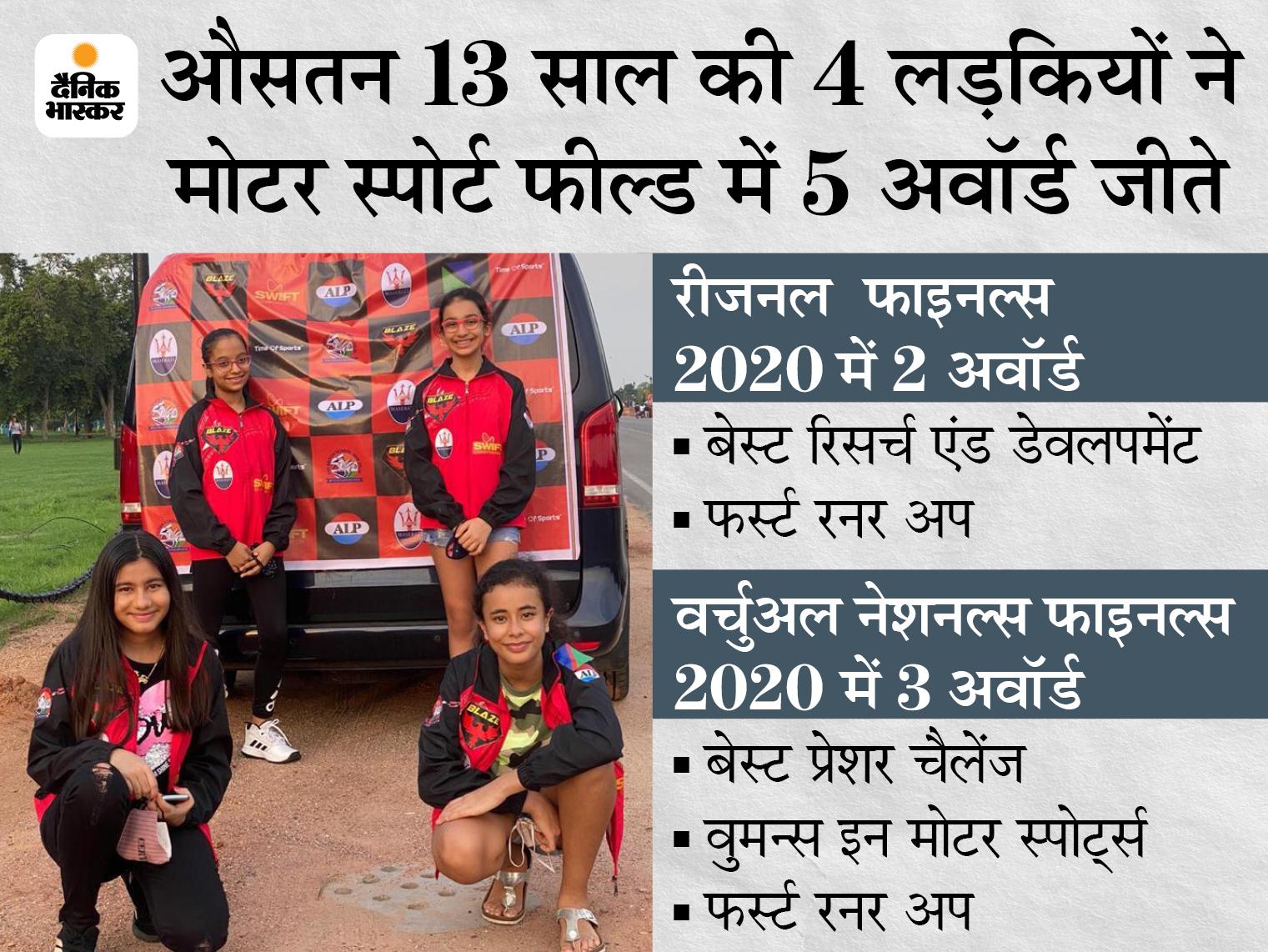 F1 स्कूल वर्ल्ड चैंपियनशिप फाइनल में हिस्सा लेने वाली भारत की लड़कियों की इकलौती टीम; औसतन 13 साल की उम्र वाली इस टीम ने कई बड़ी टीमों को हराया|स्पोर्ट्स,Sports - Dainik Bhaskar