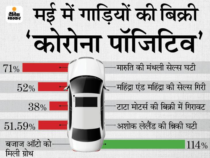 मारुति की मंथली सेल्स 71% तो महिंद्रा की 52% घटी, बजाज ऑटो को मिली 114% की ग्रोथ|टेक & ऑटो,Tech & Auto - Dainik Bhaskar