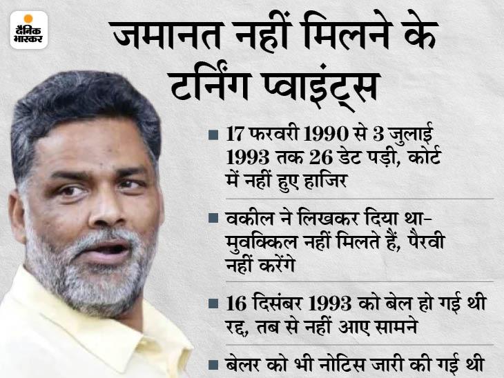32 साल पुराने अपहरण केस में 28 साल से जमानत का दुरुपयोग कर रहे थे पूर्व सांसद, सियासी ताकत के कारण नहीं हुए थे गिरफ्तार|बिहार,Bihar - Dainik Bhaskar