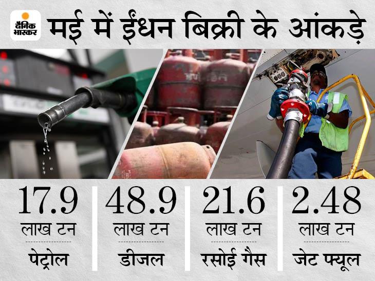 सख्त पाबंदियों से मई में पेट्रोल-डीजल की बिक्री 17% गिरी, एक साल में सबसे कम|बिजनेस,Business - Dainik Bhaskar
