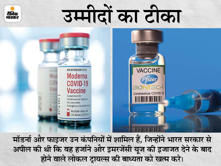 केंद्र ने कहा- अगर वैक्सीन को बड़े देशों और WHO से अप्रूवल है तो हम कंपनियों की शर्तें मानने को तैयार|देश,National - Dainik Bhaskar
