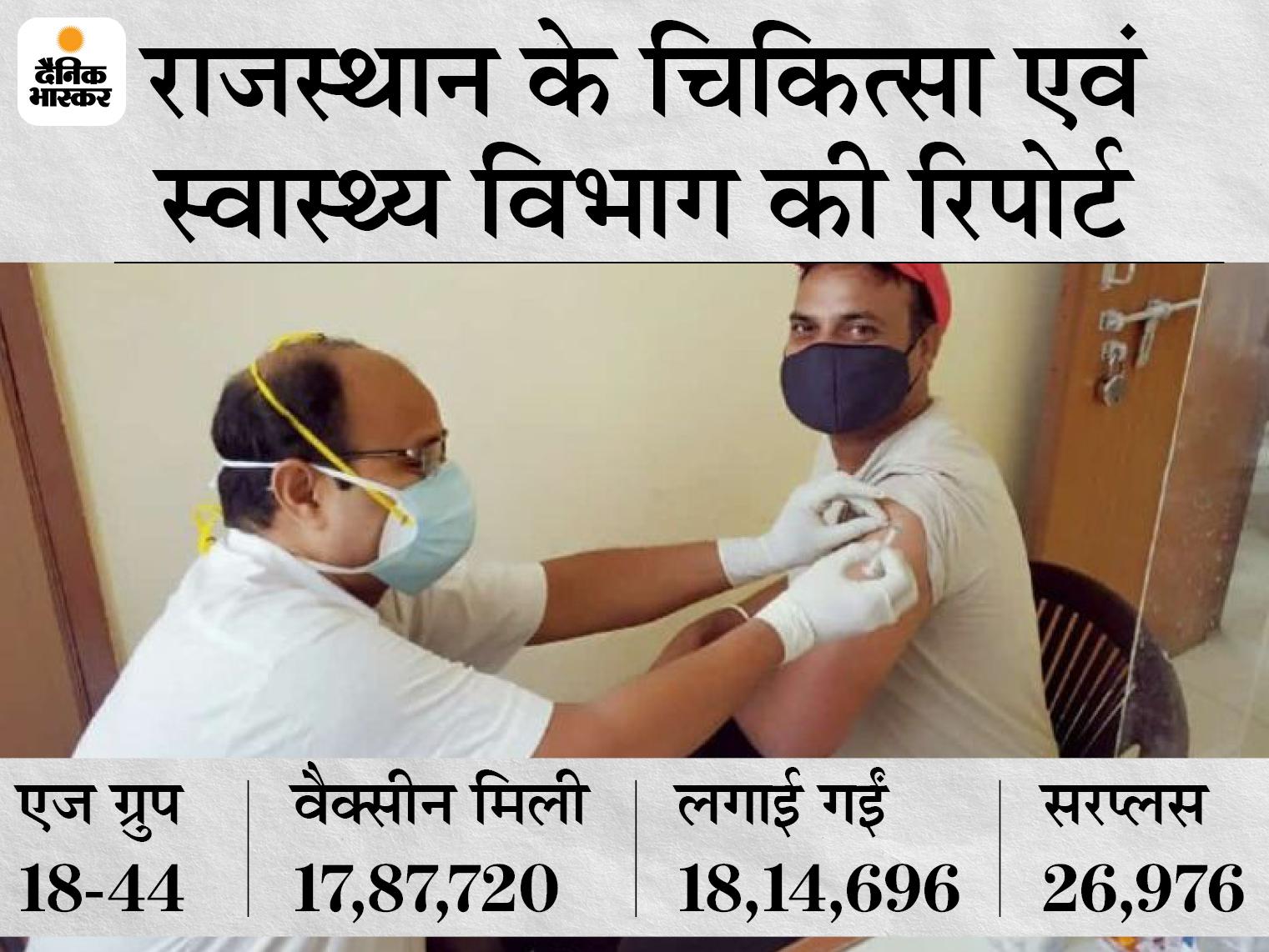जयपुर समेत 12 जिलों में चुनिंदा साइट्स पर ही वैक्सीनेशन, 45+ एजग्रुप के लिए आई वैक्सीन से लगा रहे है डोज|जयपुर,Jaipur - Dainik Bhaskar