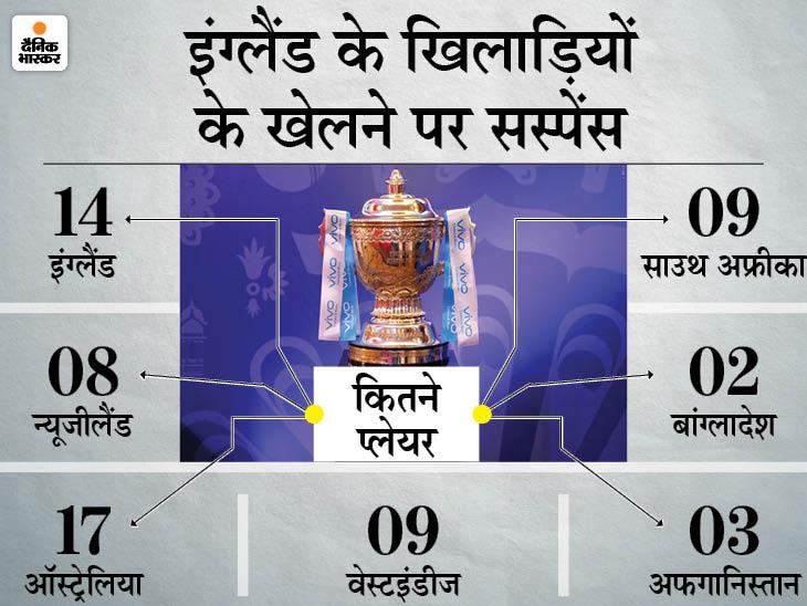 रिपोर्ट में दावा- फेज-2 नहीं खेलने वाले विदेशी खिलाड़ियों की सैलरी कटेगी; सितंबर-अक्टूबर में UAE में होंगे 31 मैच|IPL 2021,IPL 2021 - Dainik Bhaskar