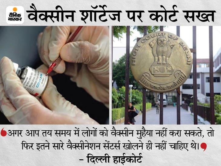 कोर्ट ने पूछा- कोवैक्सिन की सेकेंड डोज उपलब्ध नहीं थी, तो वैक्सीनेशन सेंटर जोर-शोर से क्यों खोले? देश,National - Dainik Bhaskar