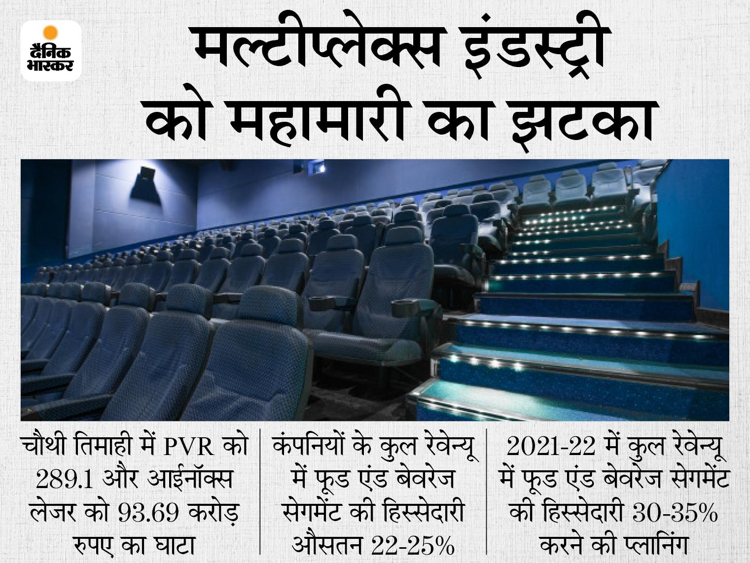PVR को जनवरी-मार्च के दौरान 289 करोड़ रुपए का घाटा, रेवेन्यू पिछले साल से 60% कम; फूड और बेवरेजेज सेगमेंट बुरी तरह प्रभावित बिजनेस,Business - Dainik Bhaskar