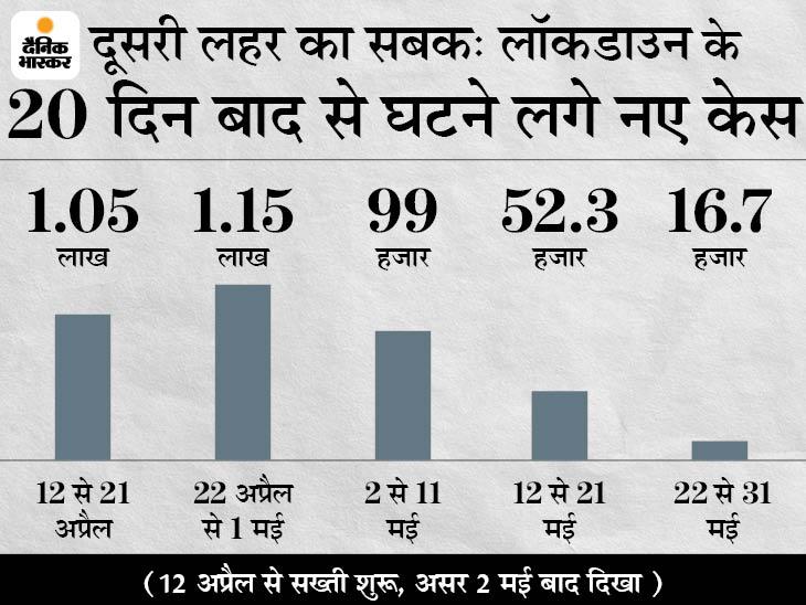 अप्रैल के आखिरी 10 दिन सबसे घातक, 1.15 लाख केस आए और 875 मौतें हुईं; लॉकडाउन का असर 20 दिन बाद दिखा|मध्य प्रदेश,Madhya Pradesh - Dainik Bhaskar