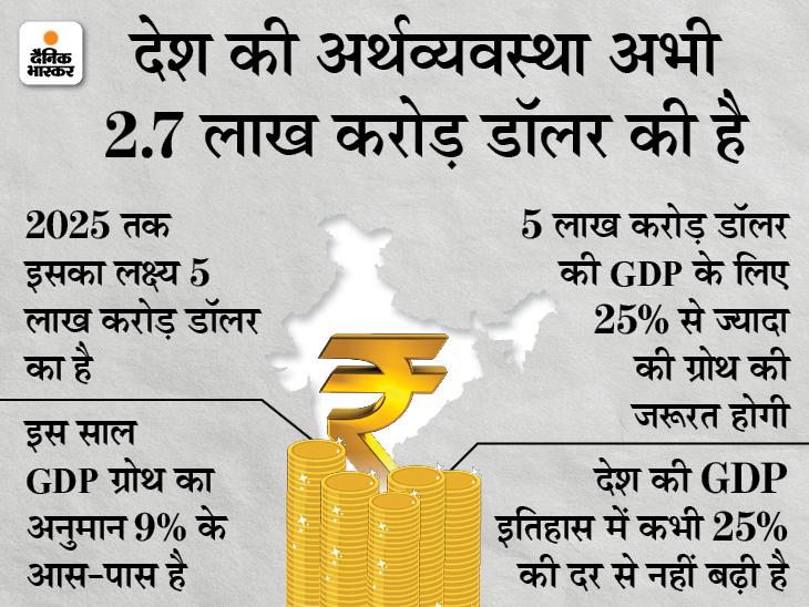 5 लाख करोड़ डॉलर की GDP का लक्ष्य है असंभव, 4 सालों में 22% की दर से ग्रोथ की जरूरत बिजनेस,Business - Dainik Bhaskar