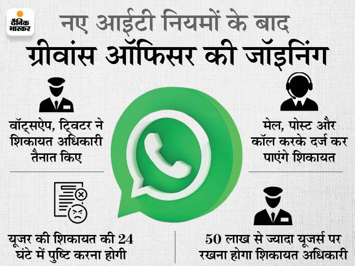 यूजर के कहने पर वॉट्सऐप, फेसबुक को हटाना पड़ेगा आपत्तिजनक कंटेंट या पोस्ट; जानिए कैसे करें शिकायत|टेक & ऑटो,Tech & Auto - Dainik Bhaskar