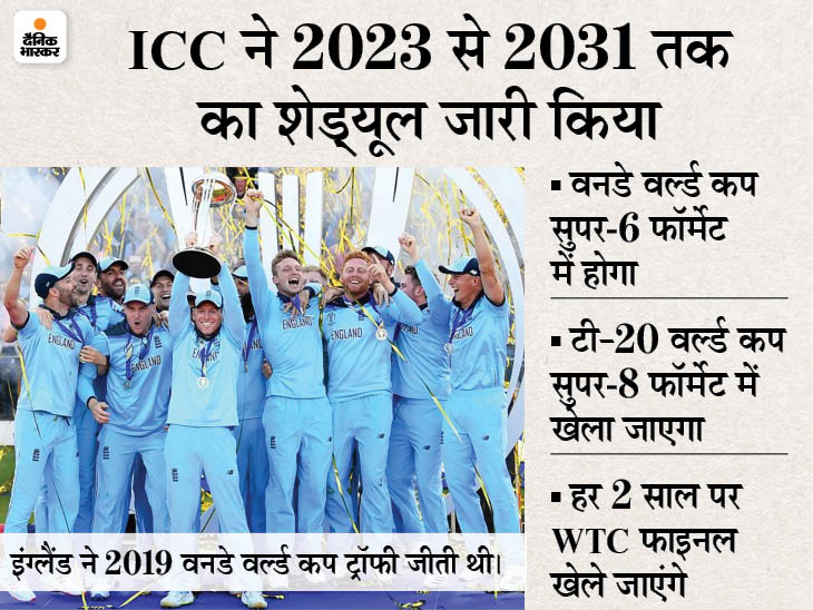 वनडे वर्ल्ड कप में 14 टीमें खेलेंगी, 24 साल बाद सुपर-6 फॉर्मेट में मैच होंगे; चैंपियंस ट्रॉफी की वापसी, टॉप-8 टीमें हिस्सा लेंगी|क्रिकेट,Cricket - Dainik Bhaskar