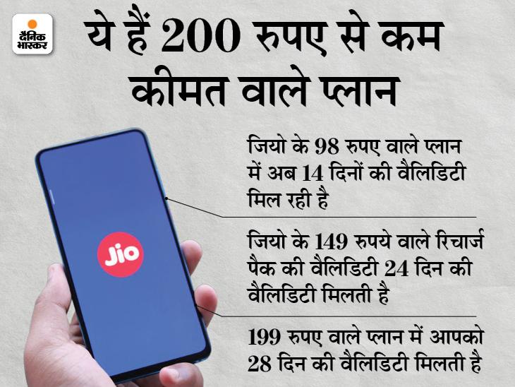 जियो ने फिर लाॅन्च किया 98 रुपए वाला प्लान, ये हैं 200 रुपए से कम कीमत वाले बेस्ट प्लान बिजनेस,Business - Dainik Bhaskar