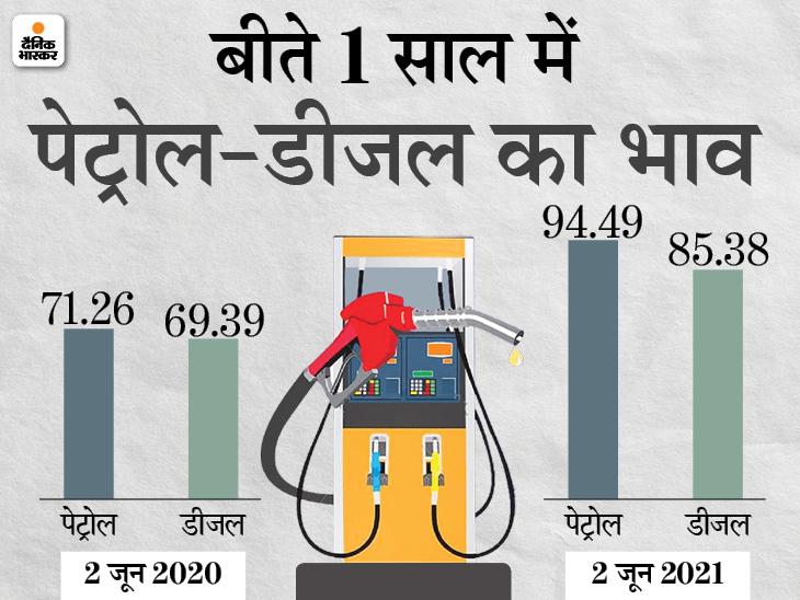 आने वाले दिनों में और बढ़ सकते हैं पेट्रोल-डीजल के दाम, कच्चा तेल 70 डॉलर के पार पहुंचा|बिजनेस,Business - Dainik Bhaskar