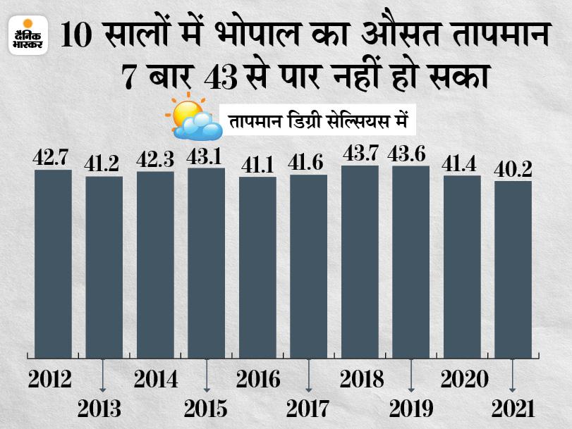 10 साल में सबसे कम तपा नौतपा, भोपाल में 9 दिन में सिर्फ 1 बार 41 पार हुआ पारा; इंदौर में नहीं चली लू|भोपाल,Bhopal - Dainik Bhaskar
