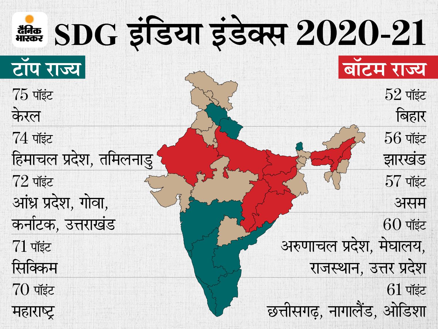 नीति आयोग ने जारी की रिपोर्ट; प्रदर्शन करने में सबसे आगे केरल, लेकिन बिहार की हालत सबसे खराब|बिजनेस,Business - Dainik Bhaskar