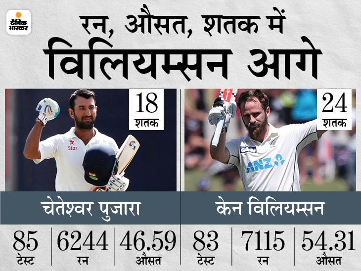 पिछली 5 पारियों में 3 शतक जमा चुके हैं न्यूजीलैंड के नंबर-3 बल्लेबाज, पुजारा के नाम 5 पारियों में सिर्फ 60 रन|क्रिकेट,Cricket - Dainik Bhaskar