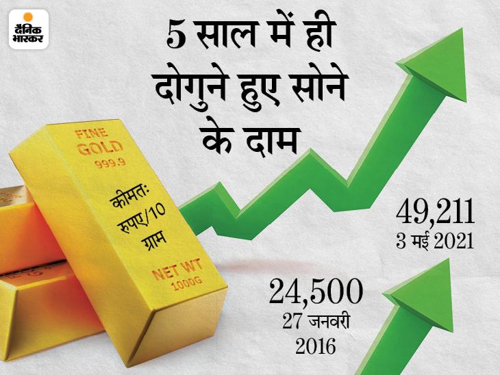 आज सोना सस्ता होकर 49 हजार पर आया, शादी के लिए सोना खरीदने का ये सही समय|बिजनेस,Business - Dainik Bhaskar