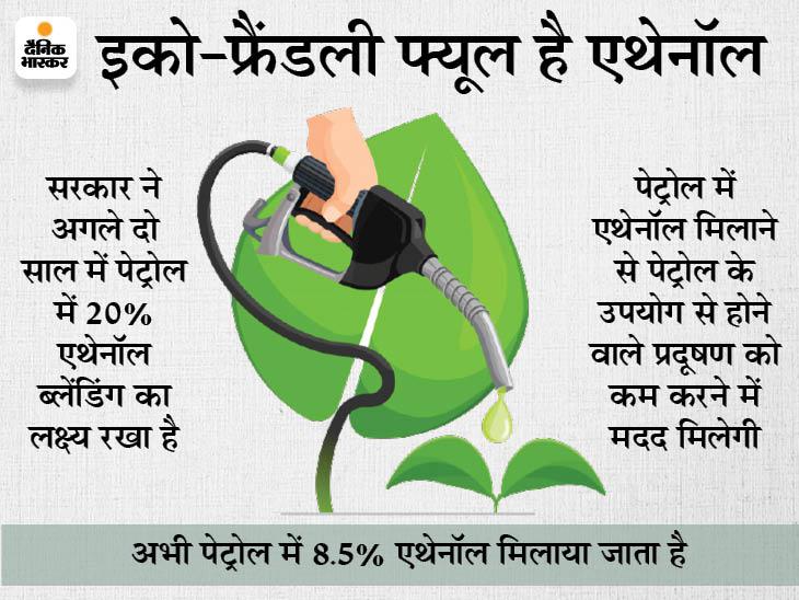 अप्रैल 2023 से पेट्रोल में 20% एथेनॉल मिलाकर बेचना चाहती है सरकार, इससे कम होगा प्रदूषण|बिजनेस,Business - Dainik Bhaskar