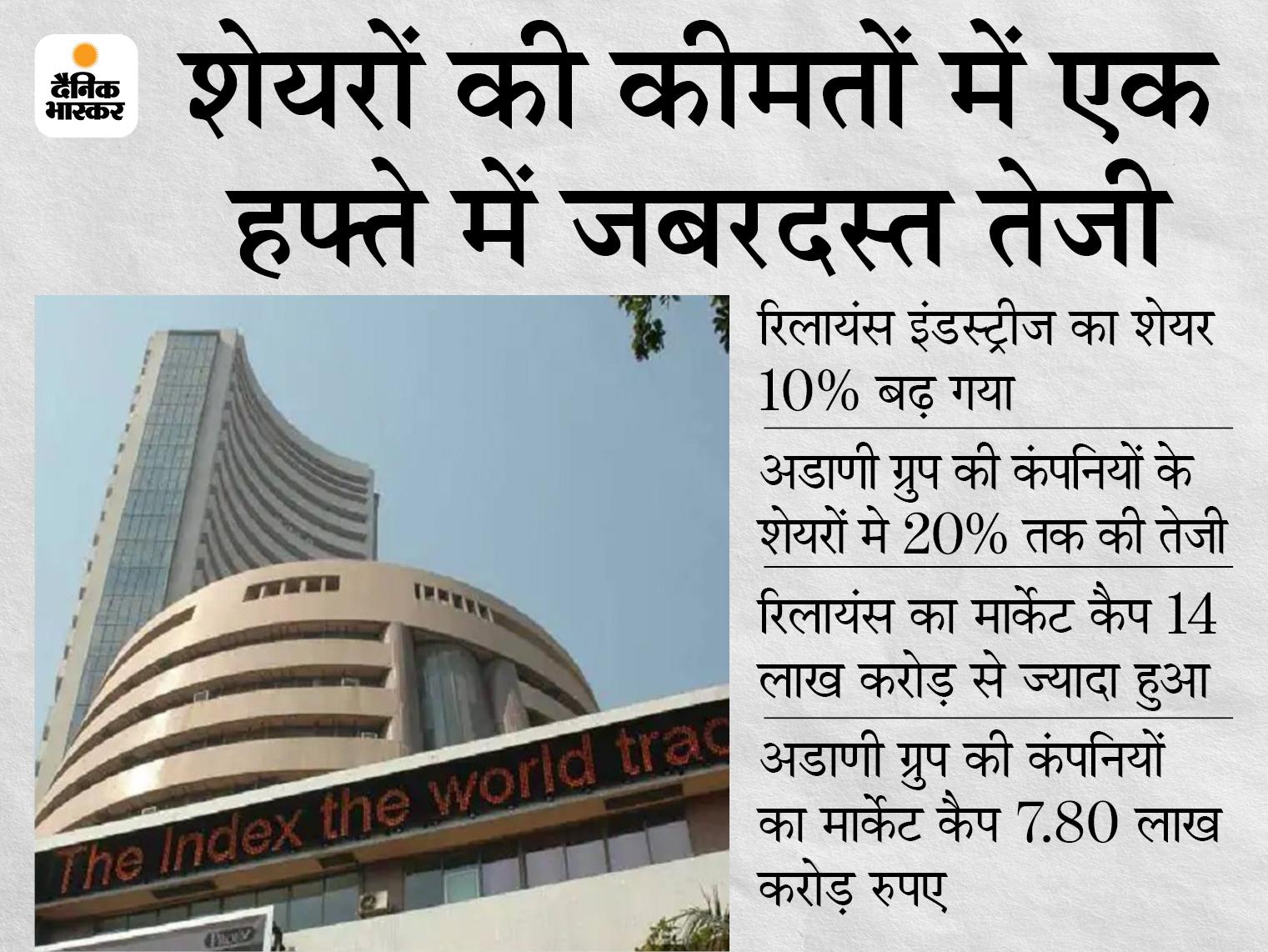 अंबानी से आगे निकलने में अडाणी को है मुश्किल, रिलायंस के शेयरों में अचानक तेजी ने बिगाड़ा गणित बिजनेस,Business - Dainik Bhaskar