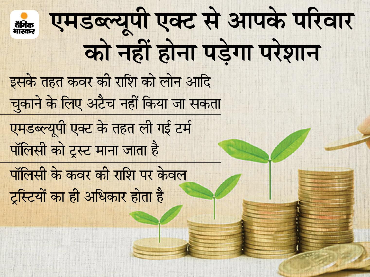 हमेशा एमडब्ल्यूपी एक्ट के साथ लें टर्म इंश्योरेंस, इससे कवर का पैसा आपके कर्जदारों को न मिलकर परिवार को मिलेगा|बिजनेस,Business - Dainik Bhaskar