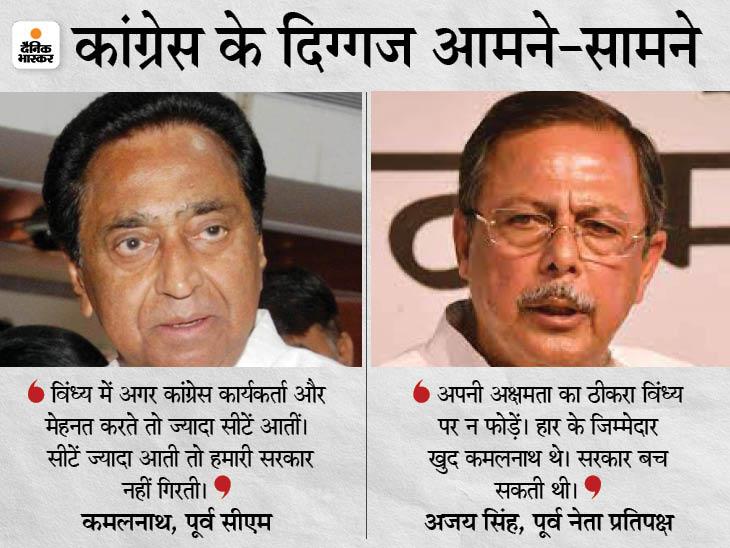 बोले- अपनी अक्षमता का ठीकरा विंध्य पर न फोड़ें, सरकार गिरने की वजह विंध्य नहीं, आप खुद थे|रीवा,Rewa - Dainik Bhaskar
