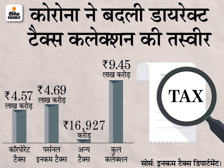 कोरोना महामारी से कमाई घटी, इसके बावजूद आम आदमी ने कंपनियों से ज्यादा इनकम टैक्स दिया बिजनेस,Business - Dainik Bhaskar