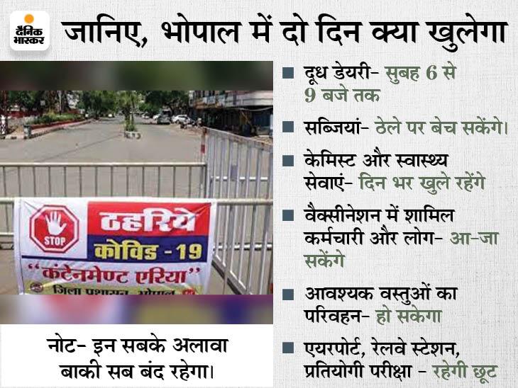 सभी जगह मेडिकल-अस्पताल खुलेंगे; भोपाल में डेयरी सुबह 9 बजे तक खुल सकेगी, इंदौर में दूध दोनों टाइम मिलेगा|भोपाल,Bhopal - Dainik Bhaskar