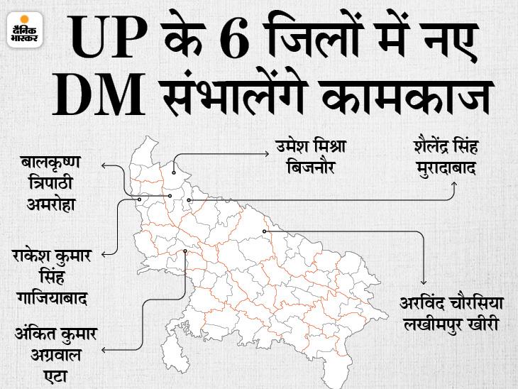 मुरादाबाद, गाजियाबाद, अमरोहा, एटा, बिजनौर और लखीमपुर में नए DM की तैनाती; कई और IAS अफसरों का ट्रांसफर|लखनऊ,Lucknow - Dainik Bhaskar