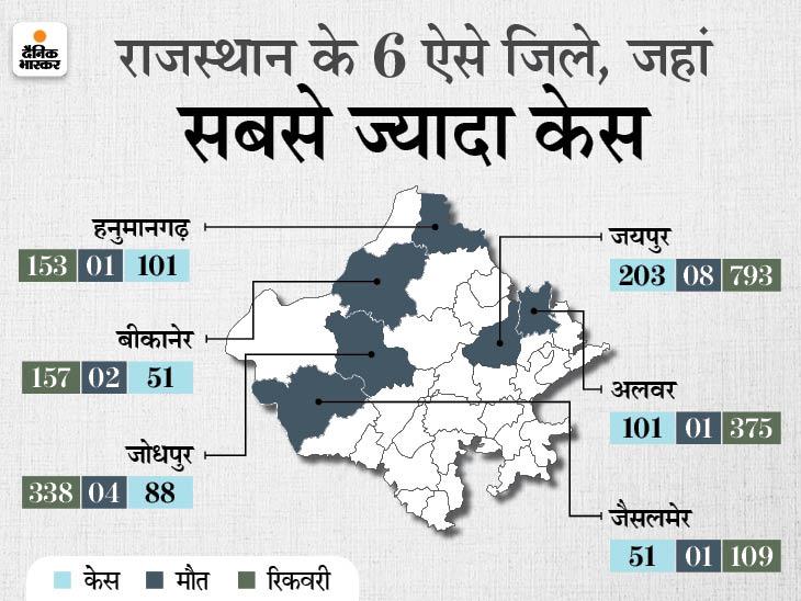 24 घंटे में मिले1,006 पॉजिटिव मरीज, 40 मौत; 10 जिलों में 10 से भी कम रही संक्रमितों की संख्या|जयपुर,Jaipur - Dainik Bhaskar