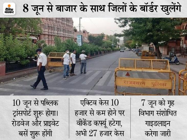 मंगलवार सुबह 5 बजे तक सख्त लॉकडाउन, 3 दिन बाजार बंद रहेंगे; पेट्रोल पंप, दूध, फल-सब्जी की दुकानें और मेडिकल खुलेंगे जयपुर,Jaipur - Dainik Bhaskar