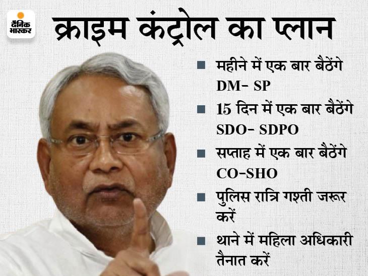 CM ने चेताया- अपराध नियंत्रण को लेकर किसी प्रकार की लापरवाही बर्दाश्त नहीं, DM से लेकर SHO तक बैठकर निपटाएं आपसी विवाद|बिहार,Bihar - Dainik Bhaskar