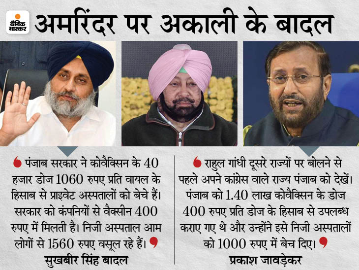 विपक्ष का आरोप- 400 में वैक्सीन खरीदकर सरकार ने 1060 रुपए में बेची, विवाद के बाद CM ने प्राइवेट अस्पतालों में सप्लाई बंद की पंजाब,Punjab - Dainik Bhaskar