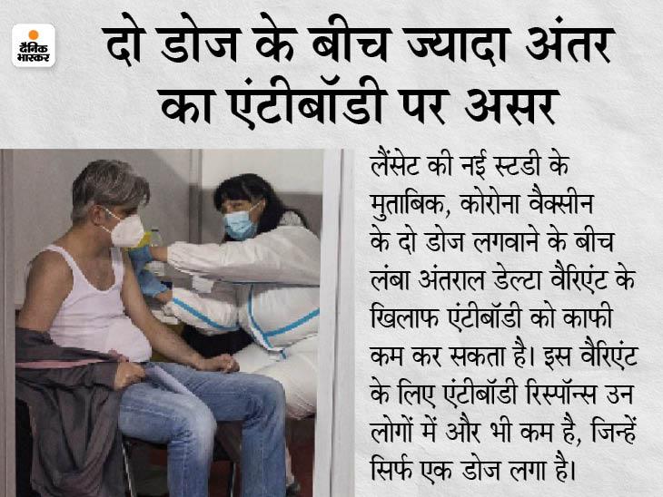 स्टडी में दावा- फाइजर की वैक्सीन से ओरिजनल वैरिएंट के मुकाबले भारत के डेल्टा वैरिएंट के खिलाफ 5 गुना कम एंटीबॉडीज बनी|देश,National - Dainik Bhaskar